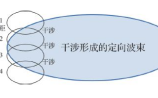 LTE-A MIMO應用場景和應用現狀研究