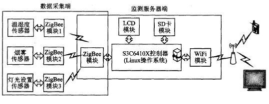 基于CC2530F256芯片和WiFi协议栈实现双模无线网关的设计方案