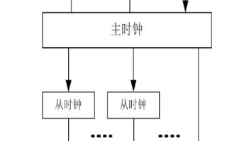 時鐘同步系統組成及配置