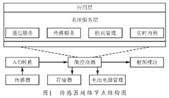 TinyOS操作系統的工作原理、應用技術及應用分析
