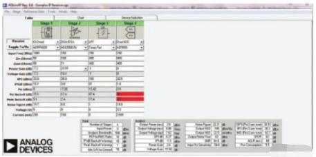 采用電路元件、計算和仿真工具最大程度擴大SDR的動態范圍