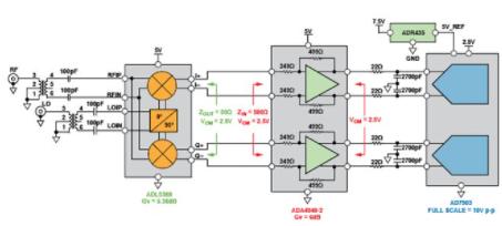 RF至位解決方案的性能及應用分析