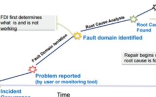利用数据包分析驱动的故障域隔离方法解决网络性能问...