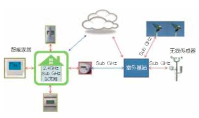 基于低功耗和无线传输距离的Sub-GHz无线系统的应用设计
