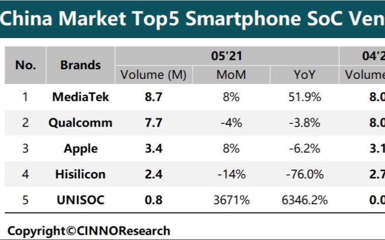 紫光展锐同比激增6346.2%,成为5月中国智能手机SoC出货最大黑马!