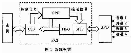 基于CY7C68013和MAX115芯片实现高速同步数据采集系统的应用方案