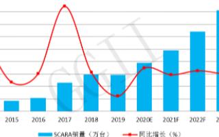 SCARA机器人将迎来高位反弹 预计到2023年...