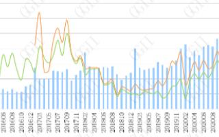 2020年中国工业机器人减速器市场实现同比增长