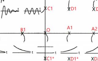 复频率与时间函数两者之间的关系解析