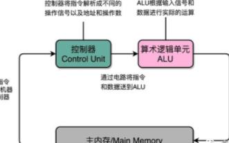 图像处理硬件加速引擎是什么 如何提高CPU芯片性能