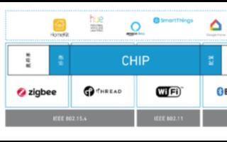 Wi-Fi 6和CHIP可实现简化碎片化技术格局