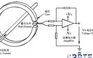 示波器的电流探头如何测量直流电流大小