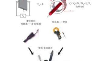 磁芯电流探头降额功率的原因是什么