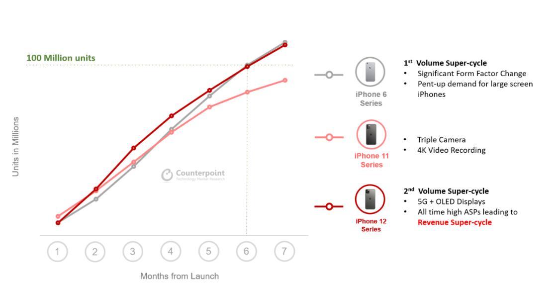 超级周期再现!5G版iPhone12破1亿,5G高端旗舰市场王者归来!