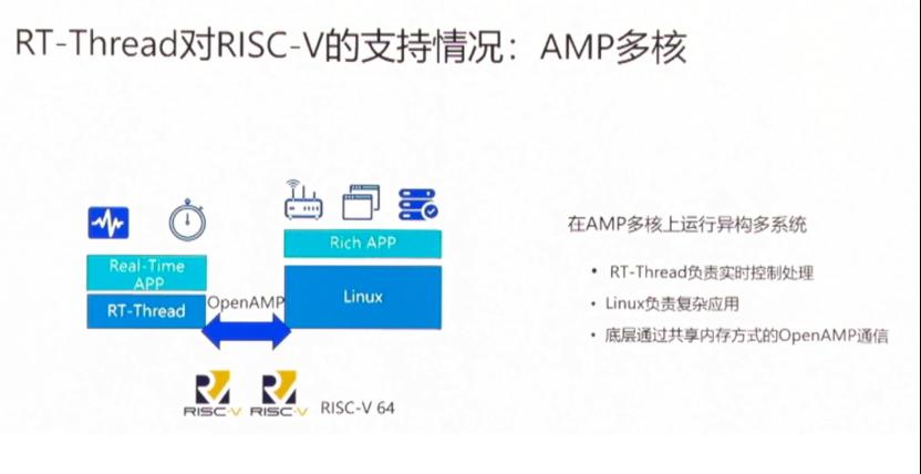 华体会体育_单靠硬件不够,RISC-V当前的系统支持情况如何