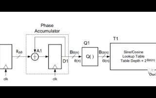 基于FPGA的DDS IP實現線性調頻信號的設計...
