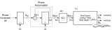 如何基于DDS IP實現線性調頻信號