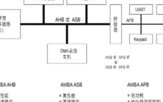 SoC设计AHB高级高性能总线的详细介绍