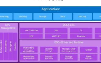 NVIDIA DOCA架构的特点及应用