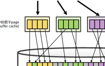 Linux内核Page Cache和Buffer Cache两类缓存的作用及关系如何