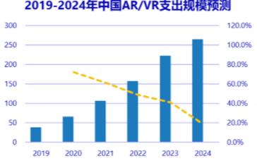 AR/VR市场的主要芯片解决方案有哪些
