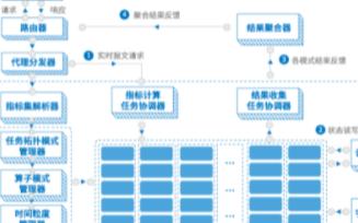 流式特征计算平台SCP的性能特点及应用场景