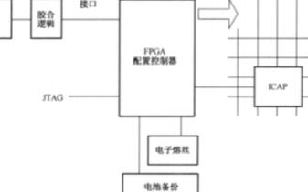 FPGA的配置模式的分類及應用分析