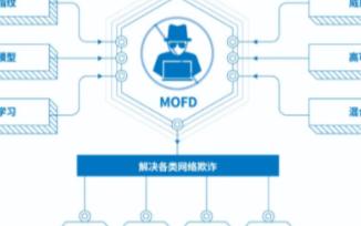 智能风控决策系统MOFD的性能特点及应用场景