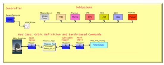 立方体卫星模型模拟后的各种权衡研究