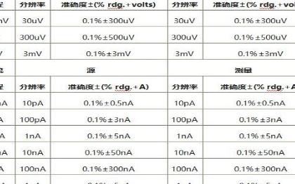 数字源表在气敏电阻测试中的应用