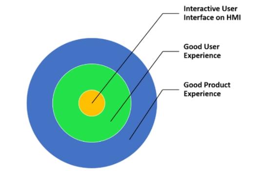 在智能HMI中如何实现良好的用户体验