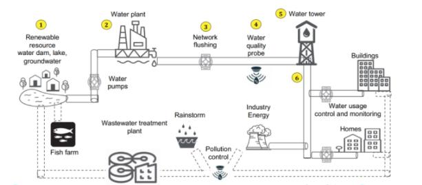 使用IIoT的智能水管理