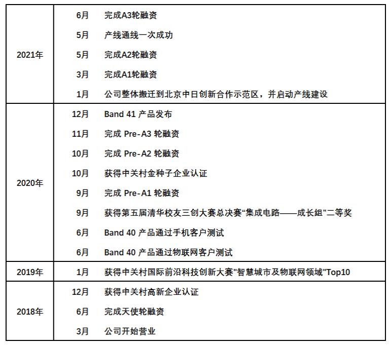 华体会注册_国产SAW滤波器厂商超材信息完成A3轮融资