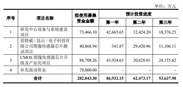 杉果游戏官网_思特威科创板IPO获受理 安防领域CMOS图像传感器出货量全球第一