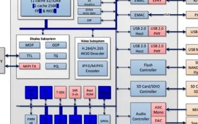 Sigmastar SSD201芯片的应用及优势