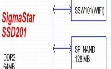关于IDO-SOM2D01核心板的介绍