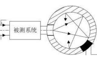 基于积分球测试系统的透射率和反射率检测