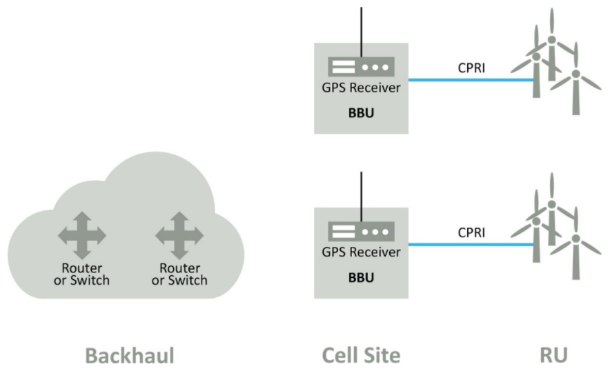 5G中分布式基带单元功能的授时影响