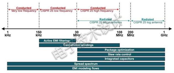 利用有源滤波实现开关电源EMI衰减