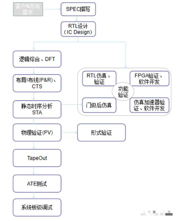 如何去实现一种数字IC的设计?