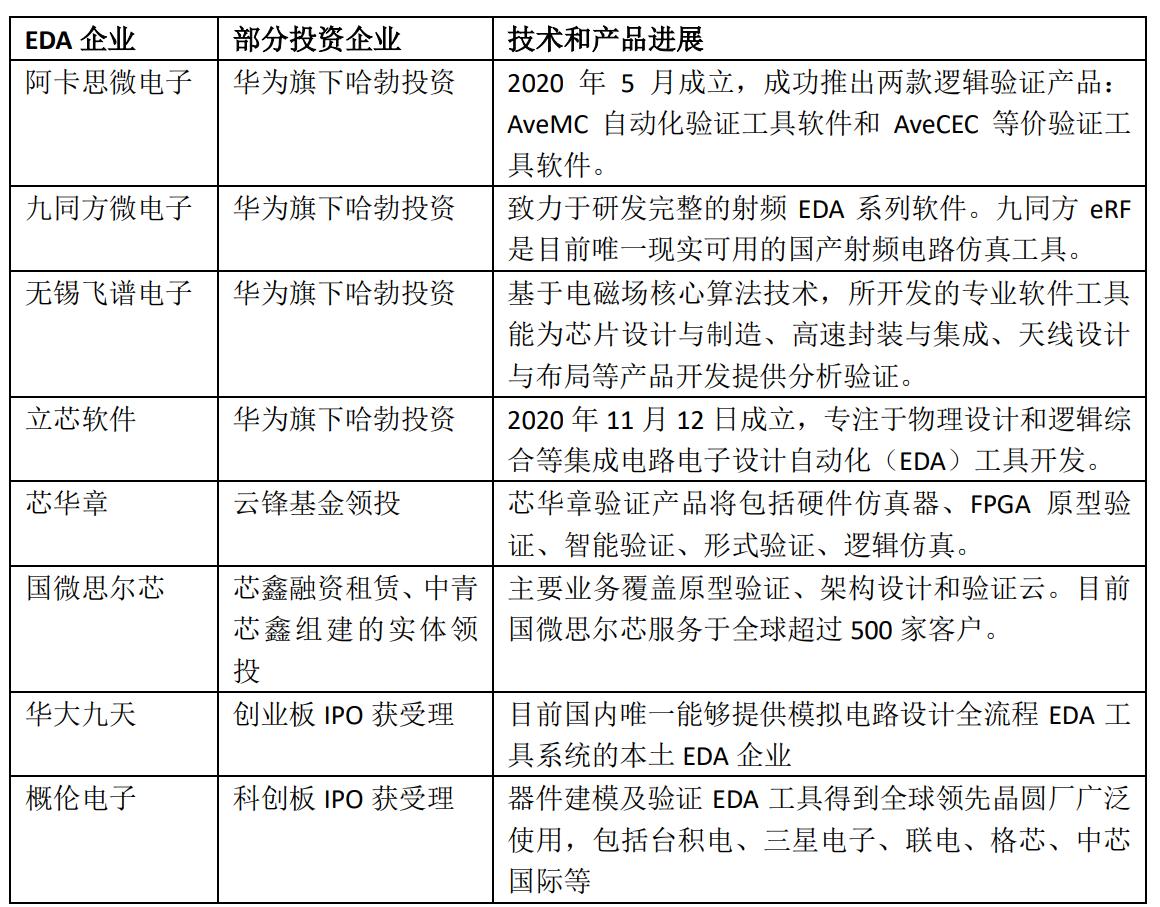 华体会注册_EDA投资大热,华为一口气投了4家,国产EDA奋起直追!
