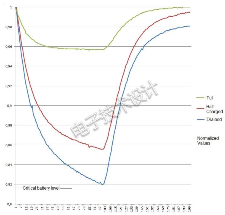 用简单的电化学动态响应法(EDR)检查电池容量