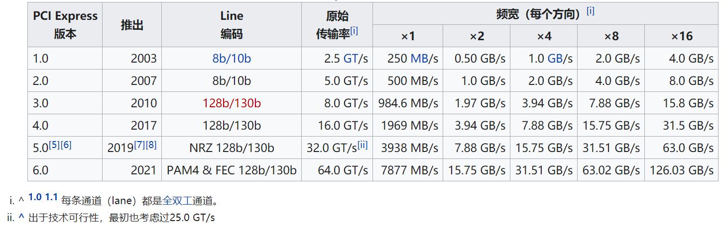 PCIe 6.0最新草案0.71版本发布,带宽翻倍,采用全新PAM4调制技术