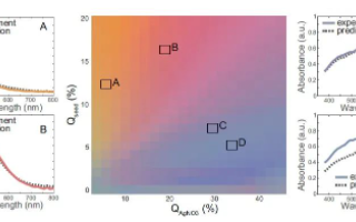 基于兩步式理論框架實現機器學習的高通量微流控平臺...