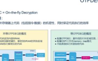 OTFDEC硬件模塊基于STM32H735G-D...