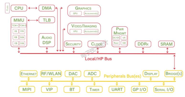 从芯片、封装和PCB三个层面了解模拟IP集成中的...