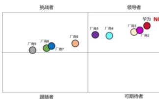 2020年华为蝉联中国UPS市场份额第一,市场份额快速增长