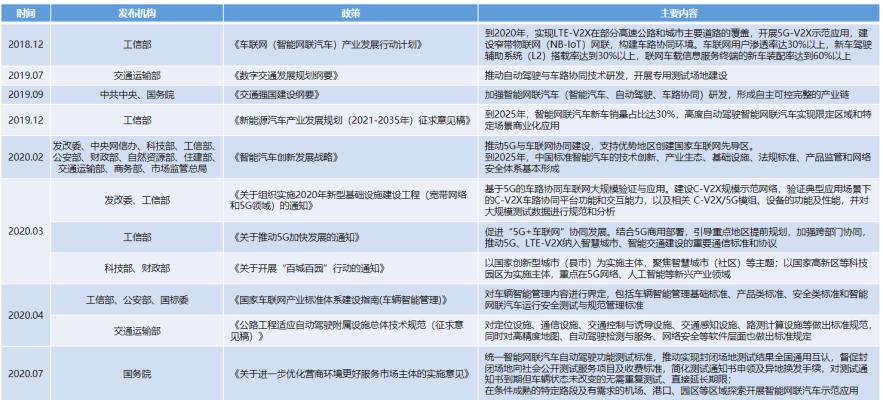 中德智能网联汽车、车联网四川试验基地7月基本建成,即将投入运行
