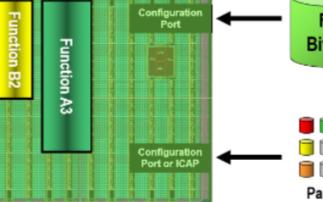 FPGA動態可重構技術是什么,局部動態可重構的時...