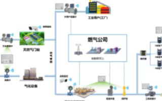 采用NB-IoT技術實現智慧燃氣高效運維